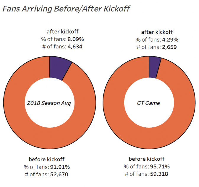 What We Learned – Week 1 – Clemson Tigers Official Athletics
