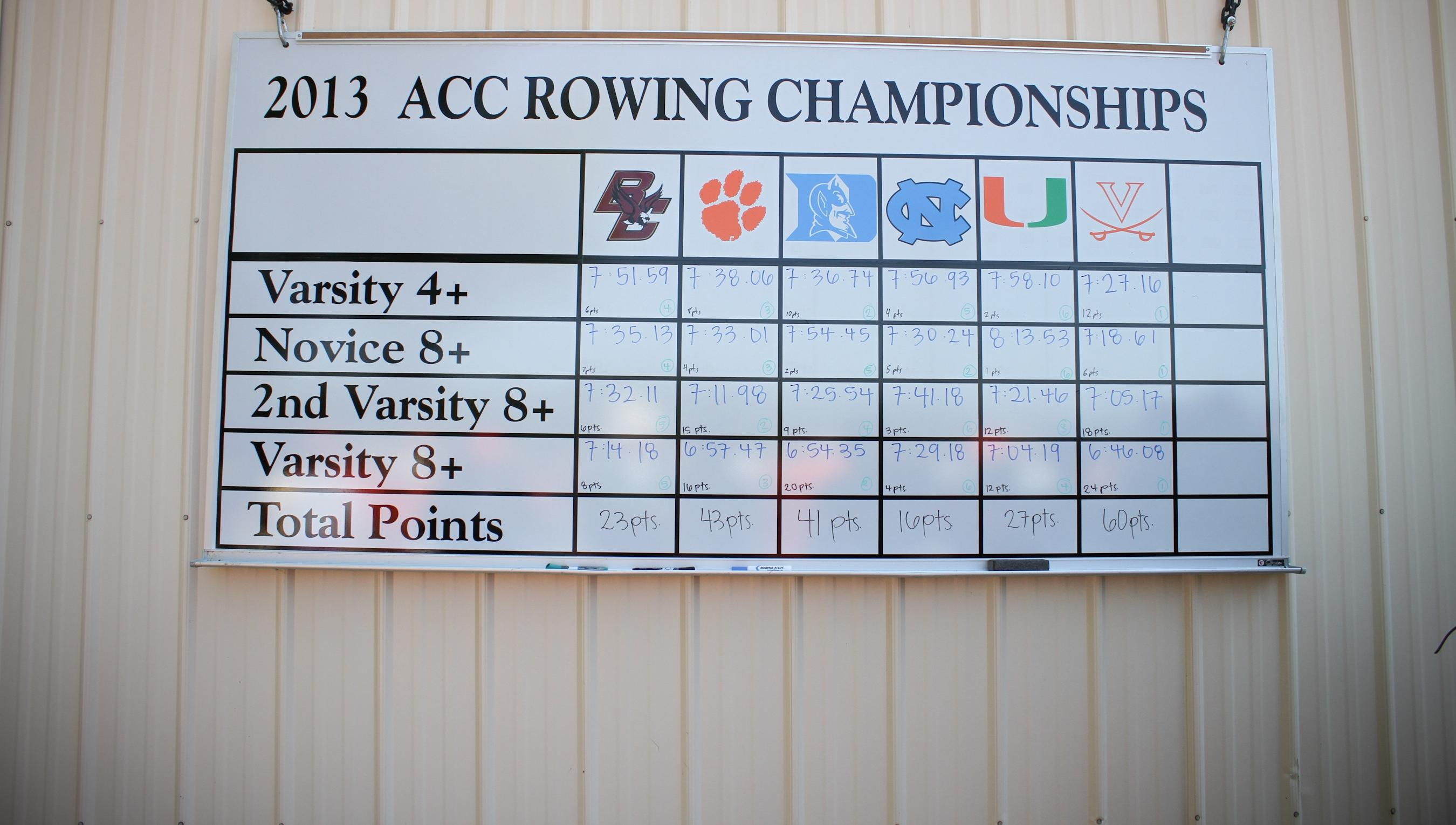 EXCLUSIVE: Rowers Take No Solace in Second-Place ACC finish