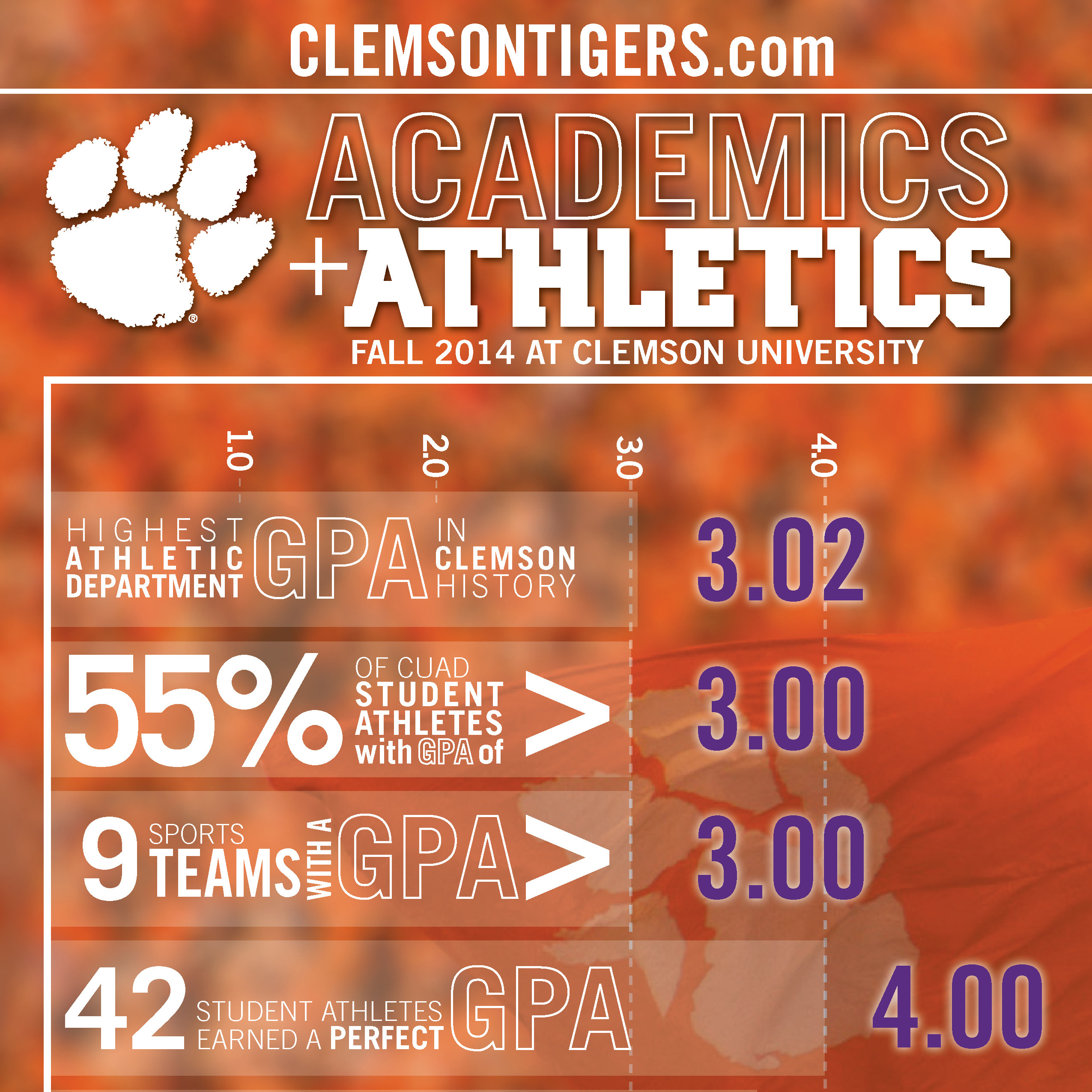 Student-Athletes Set GPA Record