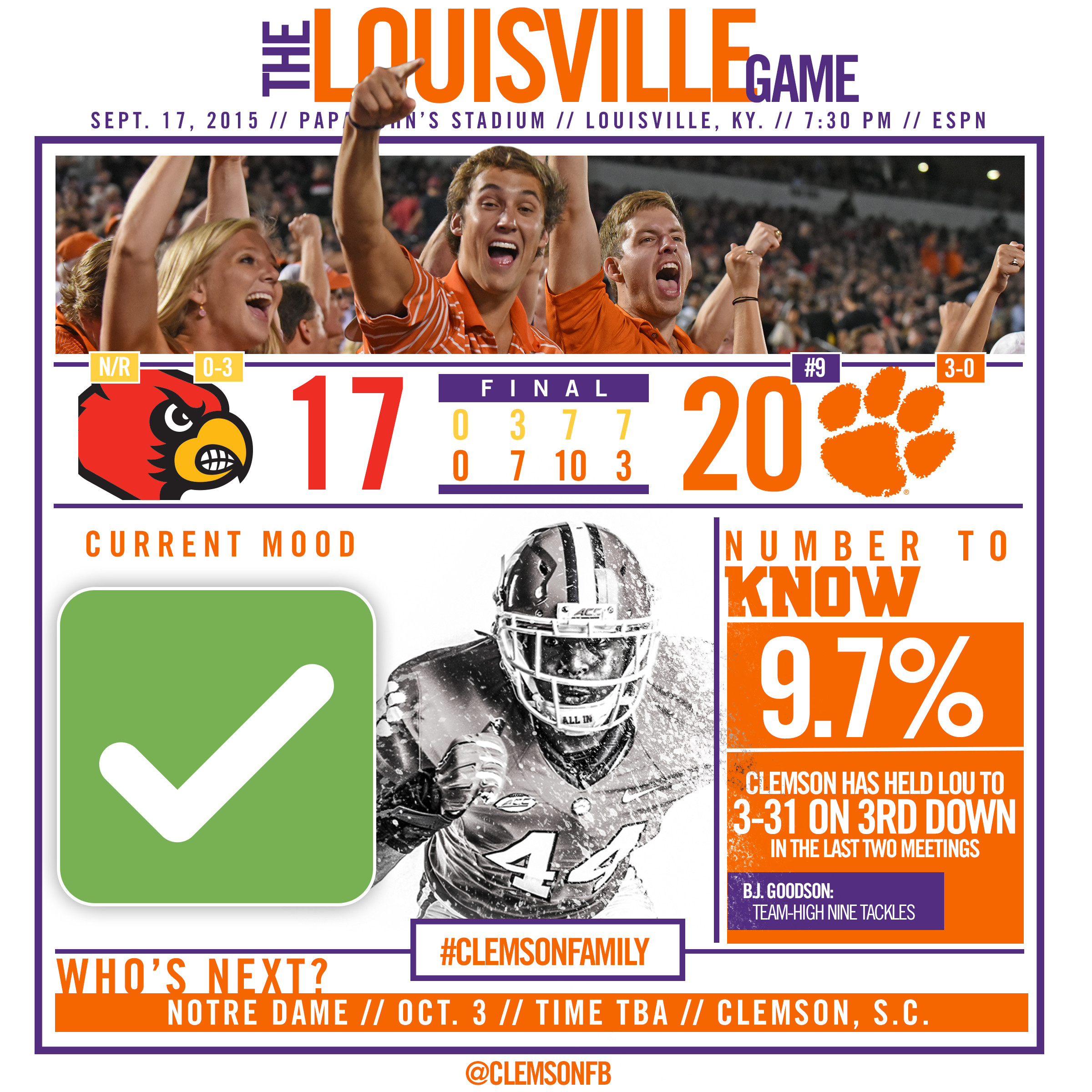 Tigers Outlast Louisville, 20-17