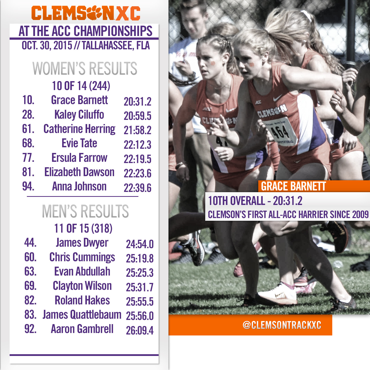 Grace Barnett Finishes 10th At ACC Championship