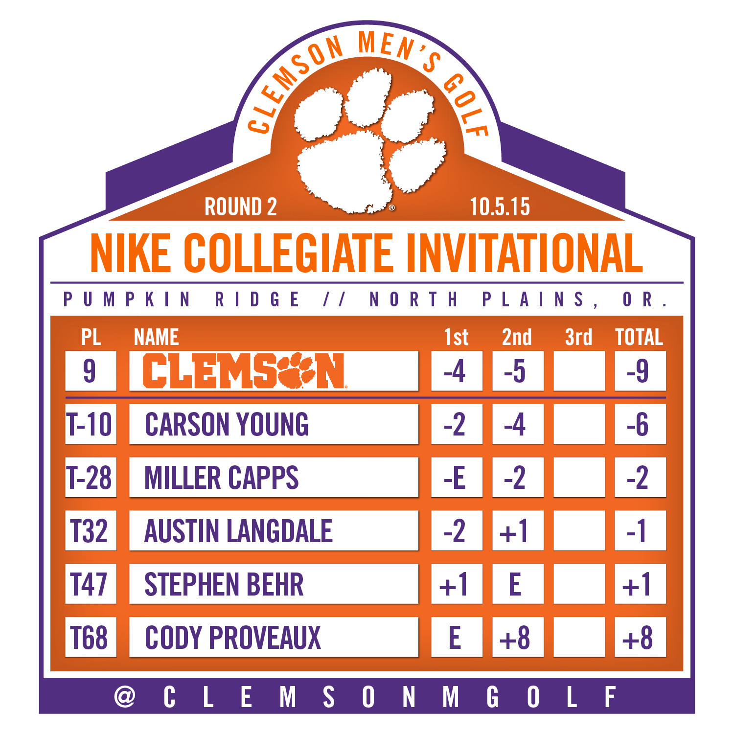 Young in Top 10 Entering Final Round at Nike Collegiate