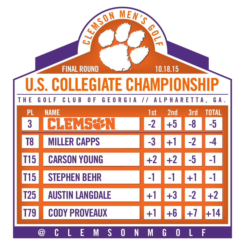 Clemson Finishes Third at U.S. Collegiate