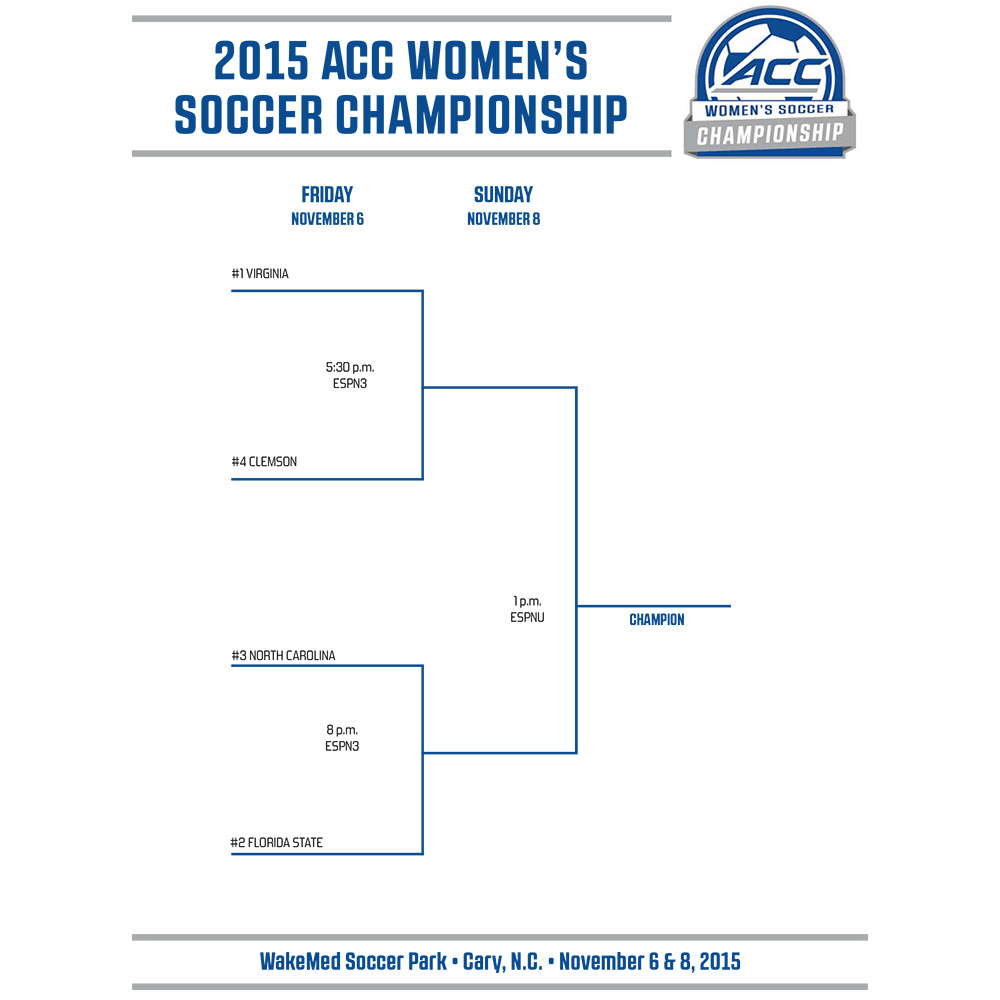 Clemson is No. 4 Seed for ACC Women's Soccer Championship