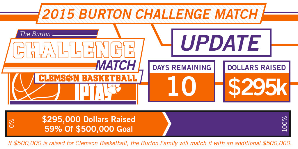 Burton Challenge Match Looks To Finish Strong