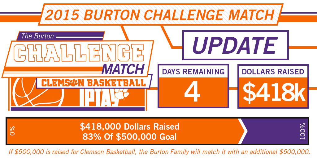 Burton Challenge Enters Final Days