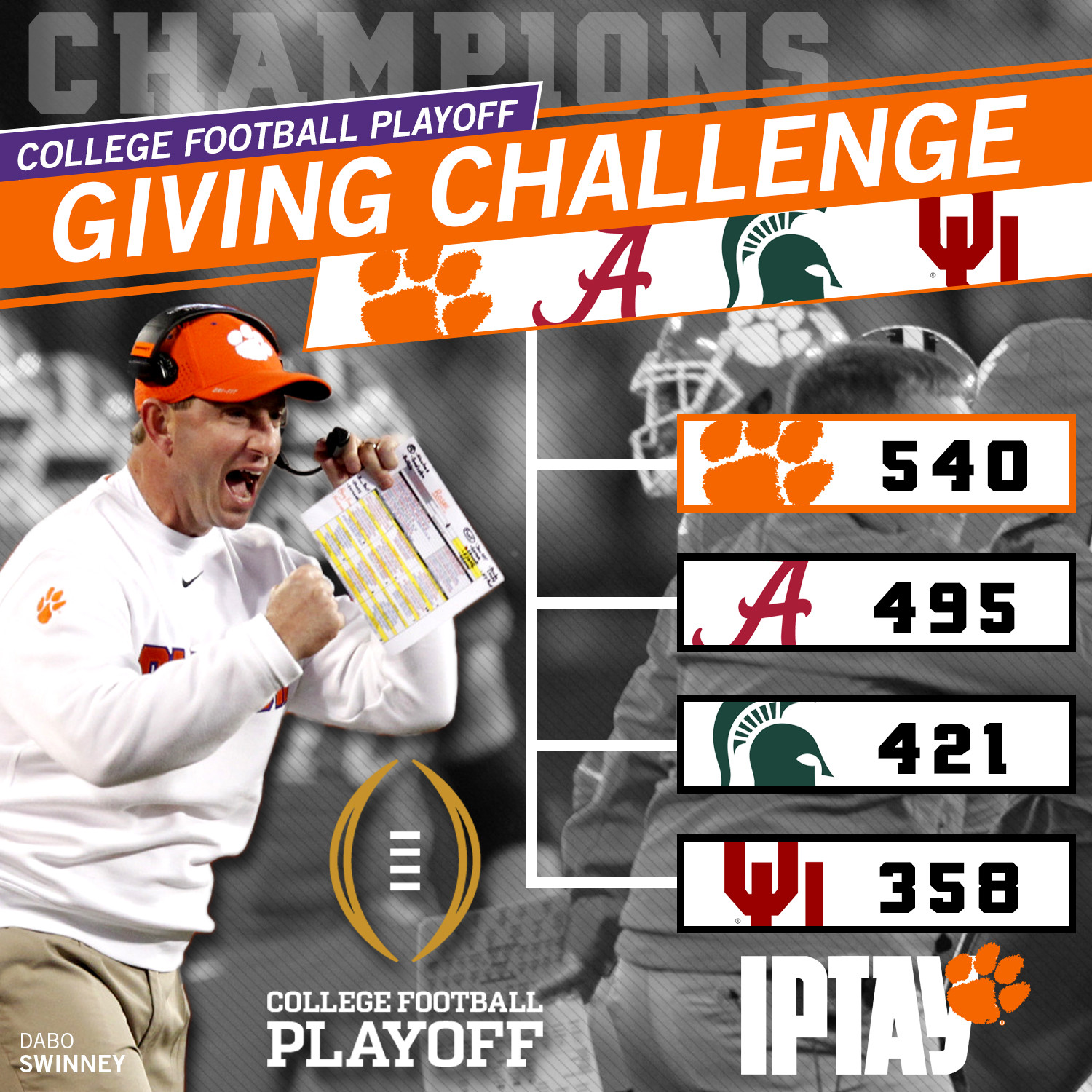 IPTAY Wins 2015 College Football Playoff Giving Challenge