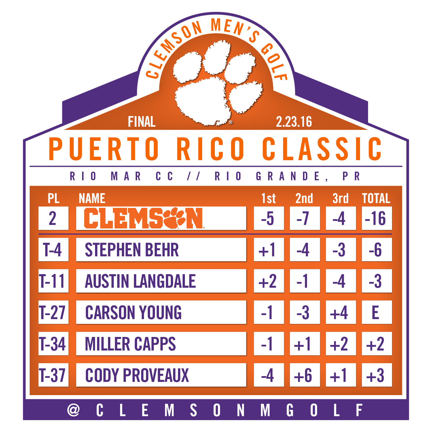 Clemson Finishes Second at Puerto Rico Classic