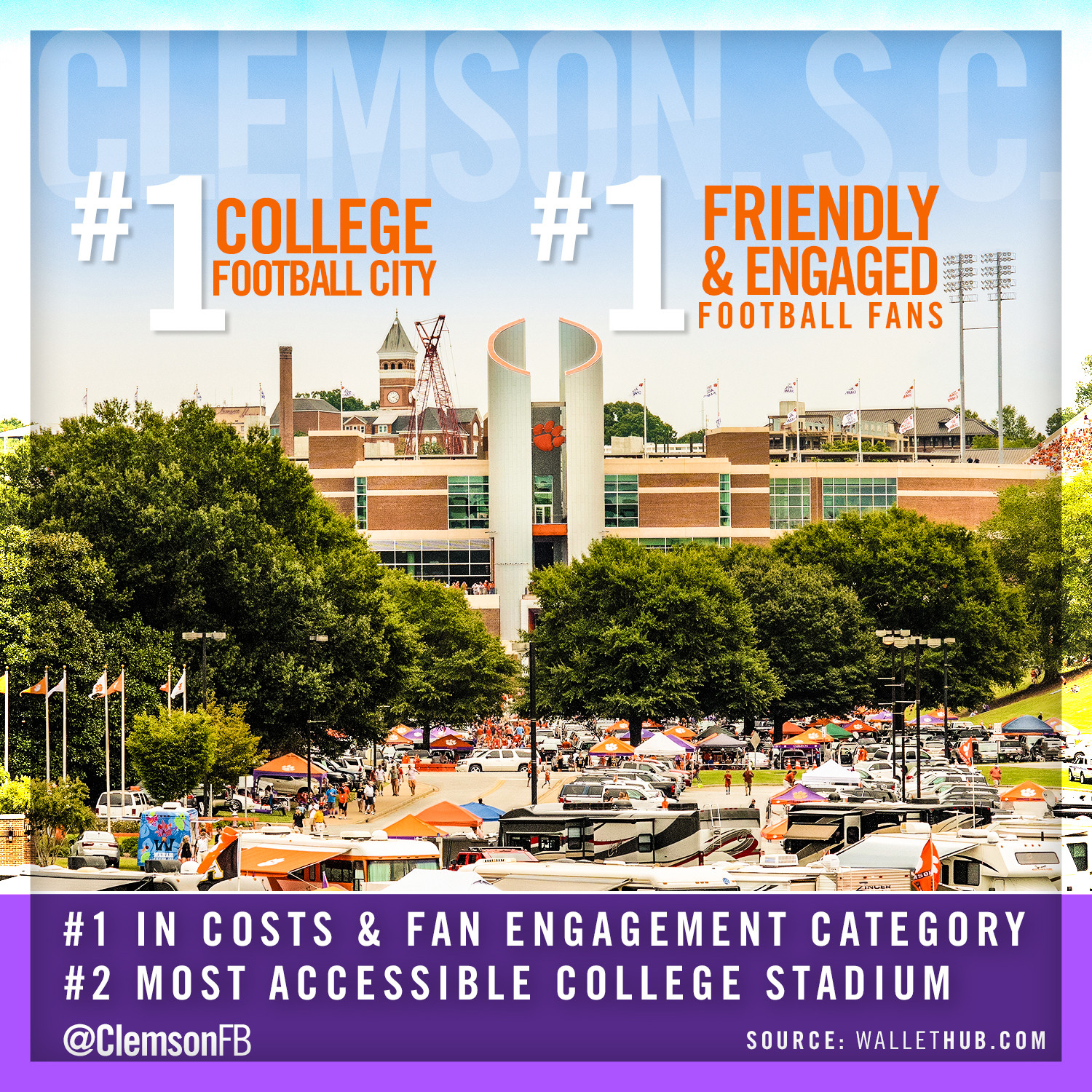 Clemson Ranked #1 College Football City