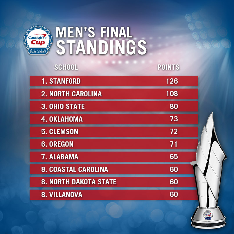 Clemson Places 5th in Capital One Cup Men's Standings