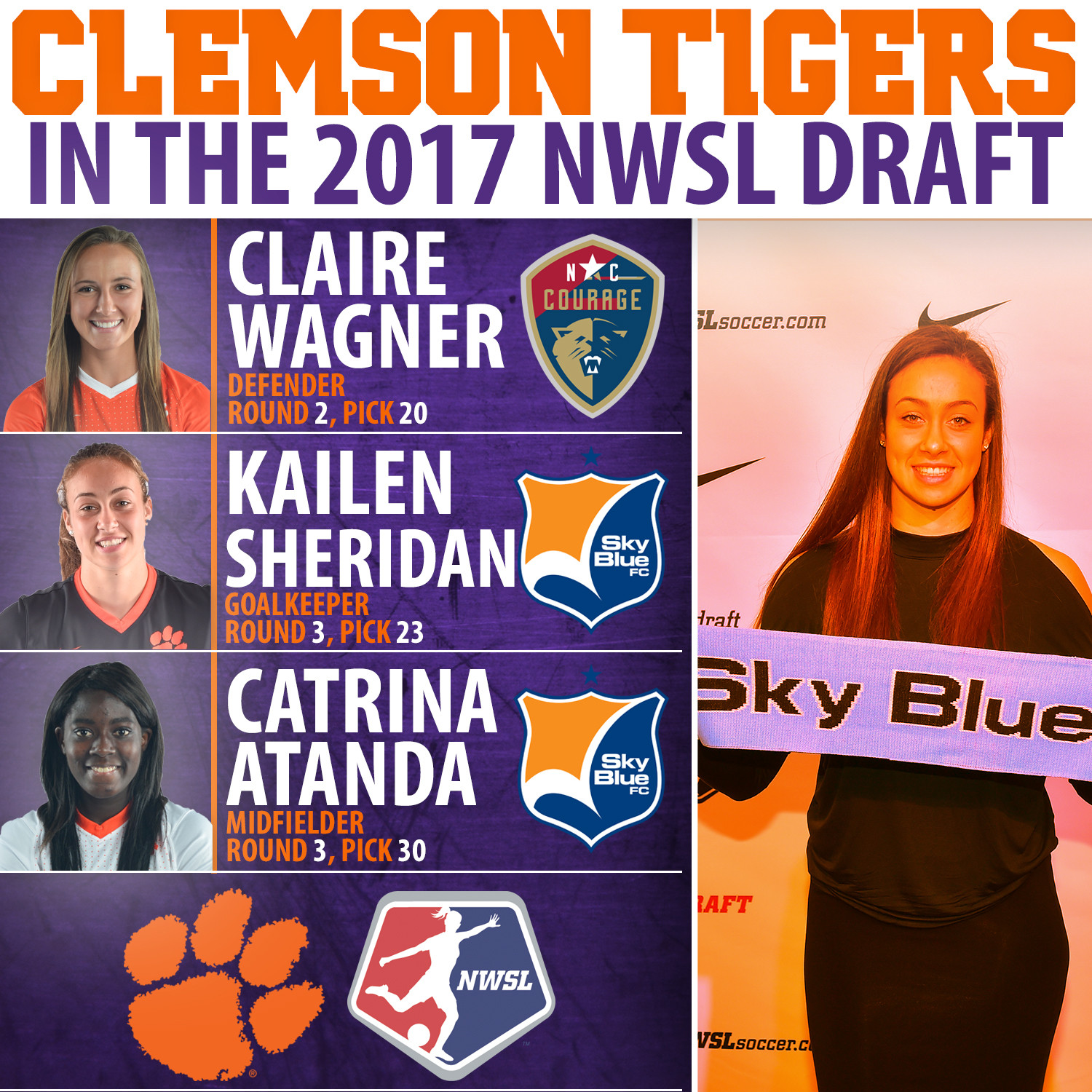 Three Clemson Players Selected in NWSL Draft, Second-Most among College Programs