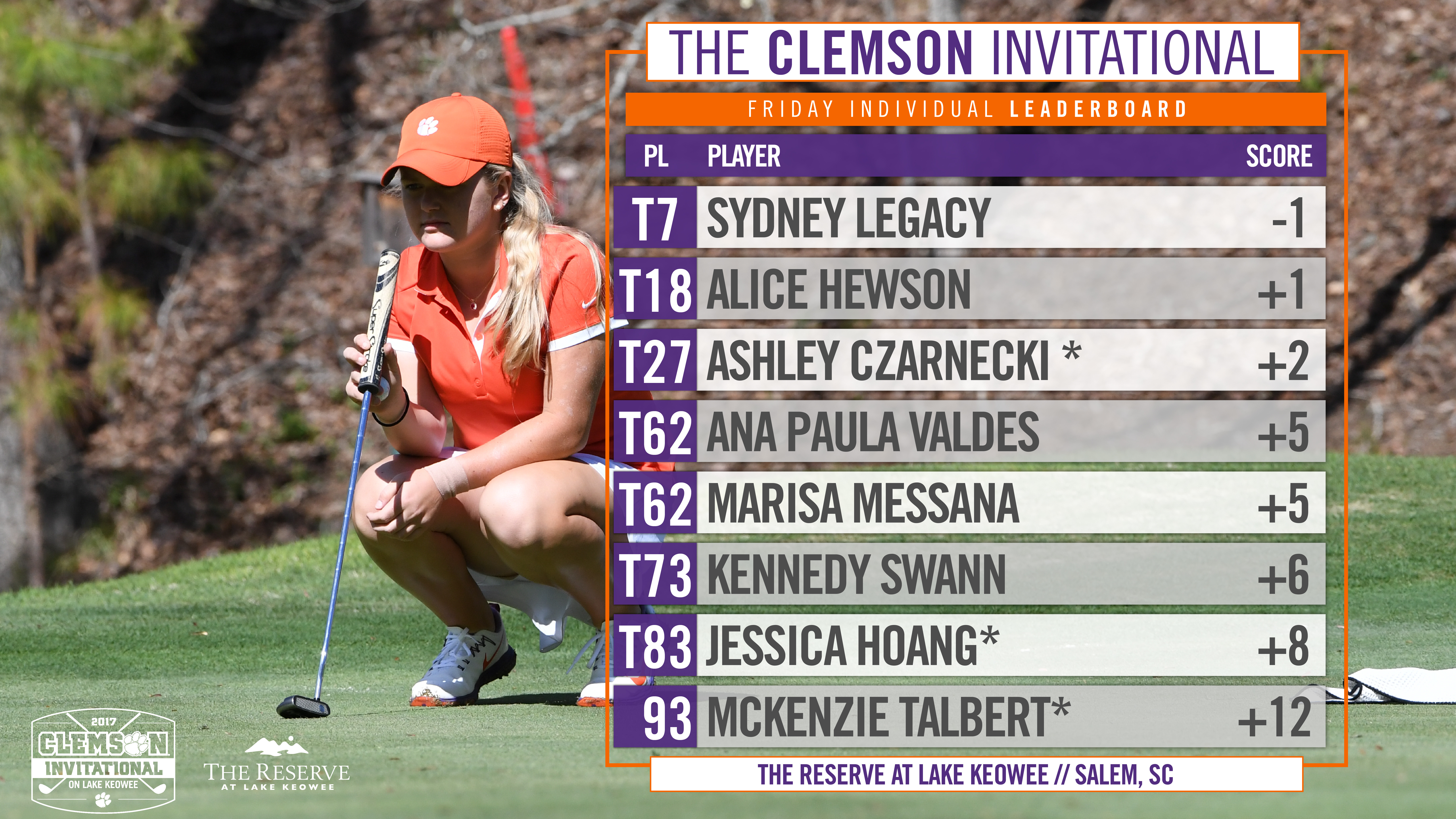 Tigers Tied for 10th after First Round of Clemson Invitational