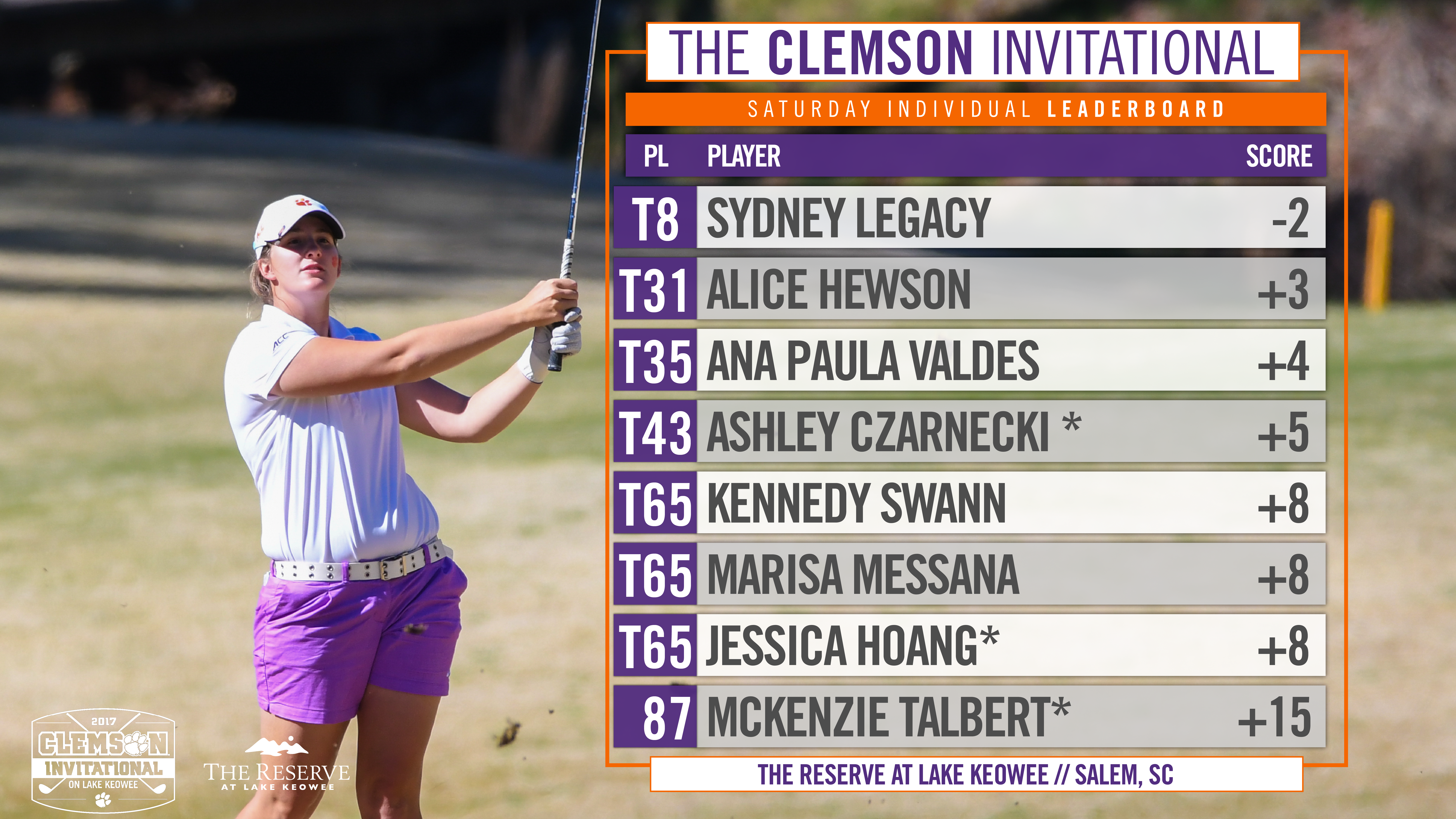 Clemson, Legacy in 8th Place at Clemson Invitational